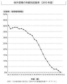 ivf2010data